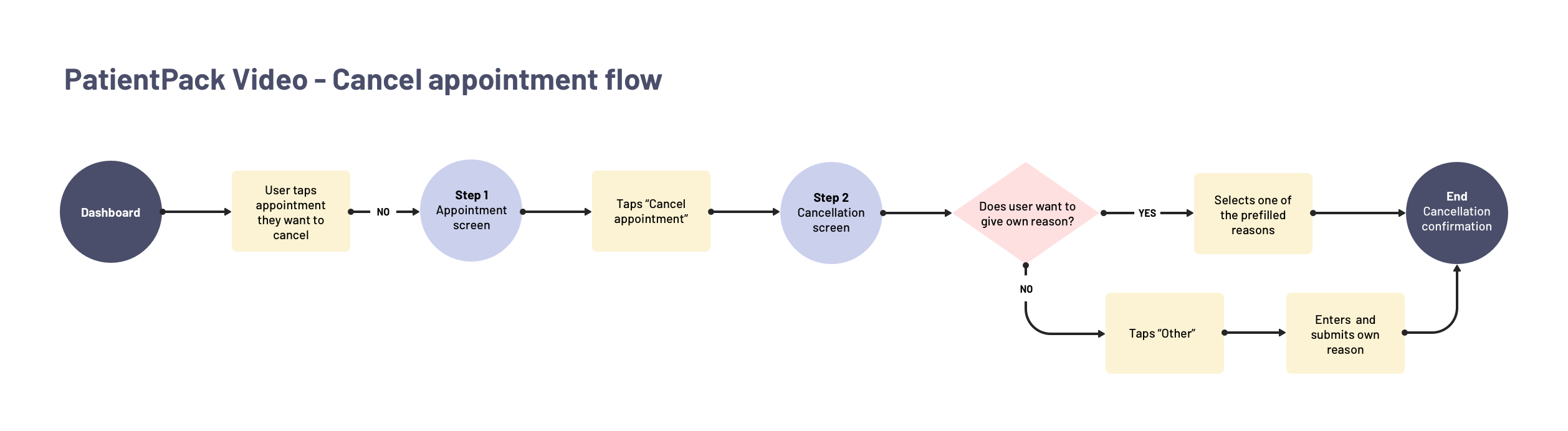 PatientPack Video - Appointment cancellation flow. One of many user flows outlined during this stage.